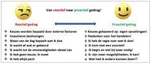 proactieve-houding-zelfverzekerdworden.nl